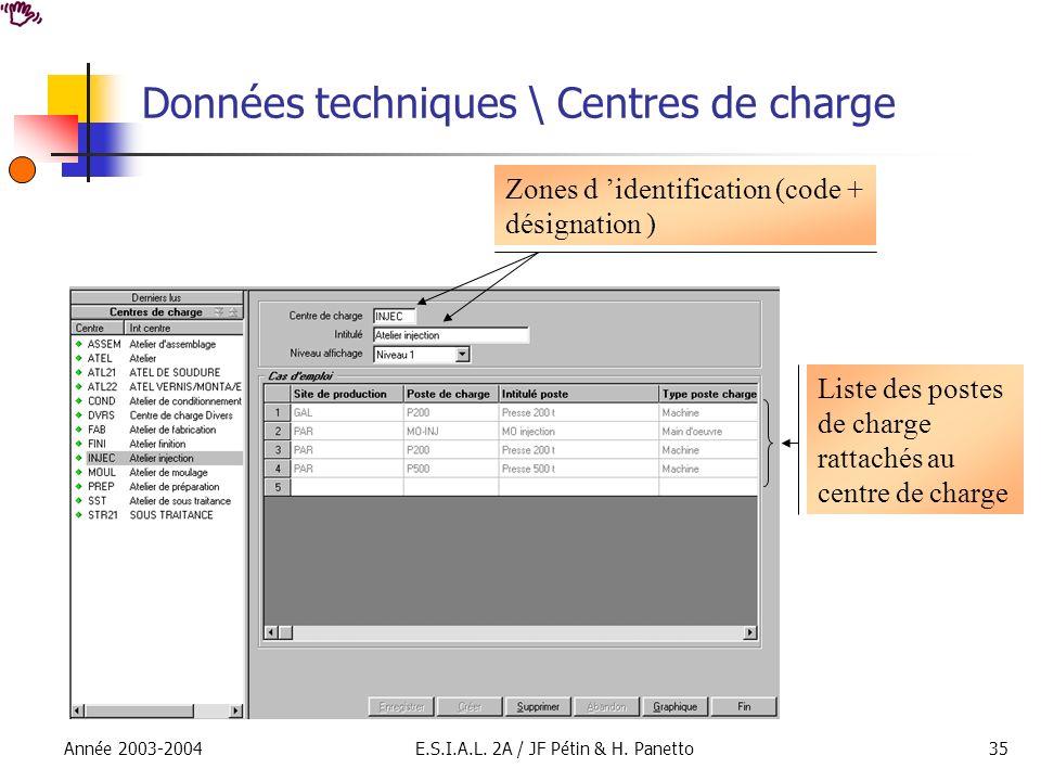 Année 2003-2004E.S.I.A.L. 2A / JF Pétin & H. Panetto35 Données techniques \ Centres de charge Zones d identification (code + désignation ) Liste des p