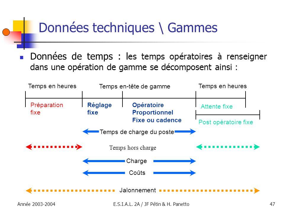 Année 2003-2004E.S.I.A.L. 2A / JF Pétin & H. Panetto47 Données techniques \ Gammes Données de temps : l es temps opératoires à renseigner dans une opé