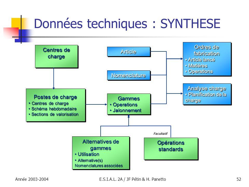 Année 2003-2004E.S.I.A.L. 2A / JF Pétin & H. Panetto52 Données techniques : SYNTHESE Centres de charge Postes de charge Centres de charge Centres de c