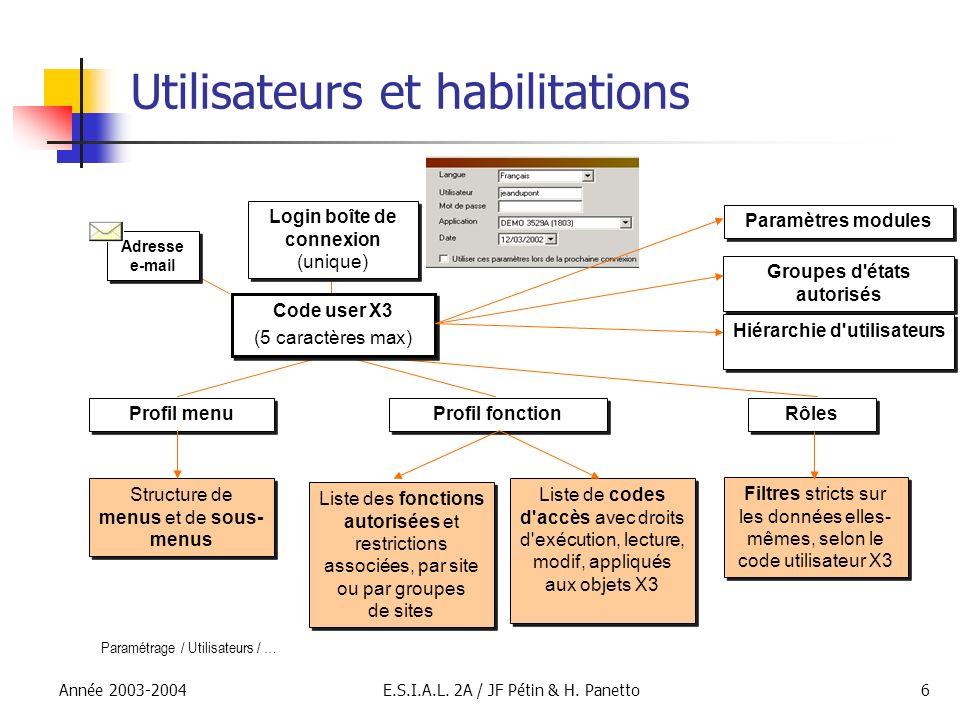 Année 2003-2004E.S.I.A.L. 2A / JF Pétin & H. Panetto6 Utilisateurs et habilitations Paramétrage / Utilisateurs / … Profil menu Structure de menus et d