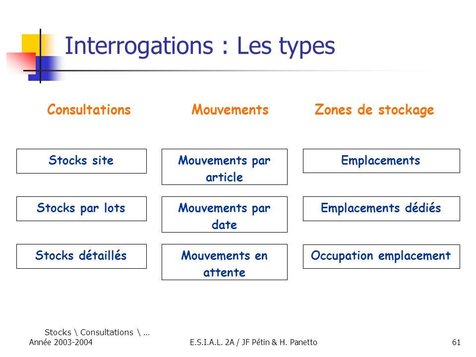 Année 2003-2004E.S.I.A.L. 2A / JF Pétin & H. Panetto61 Interrogations : Les types Stocks détaillés Stocks par lots Stocks site Consultations Emplaceme