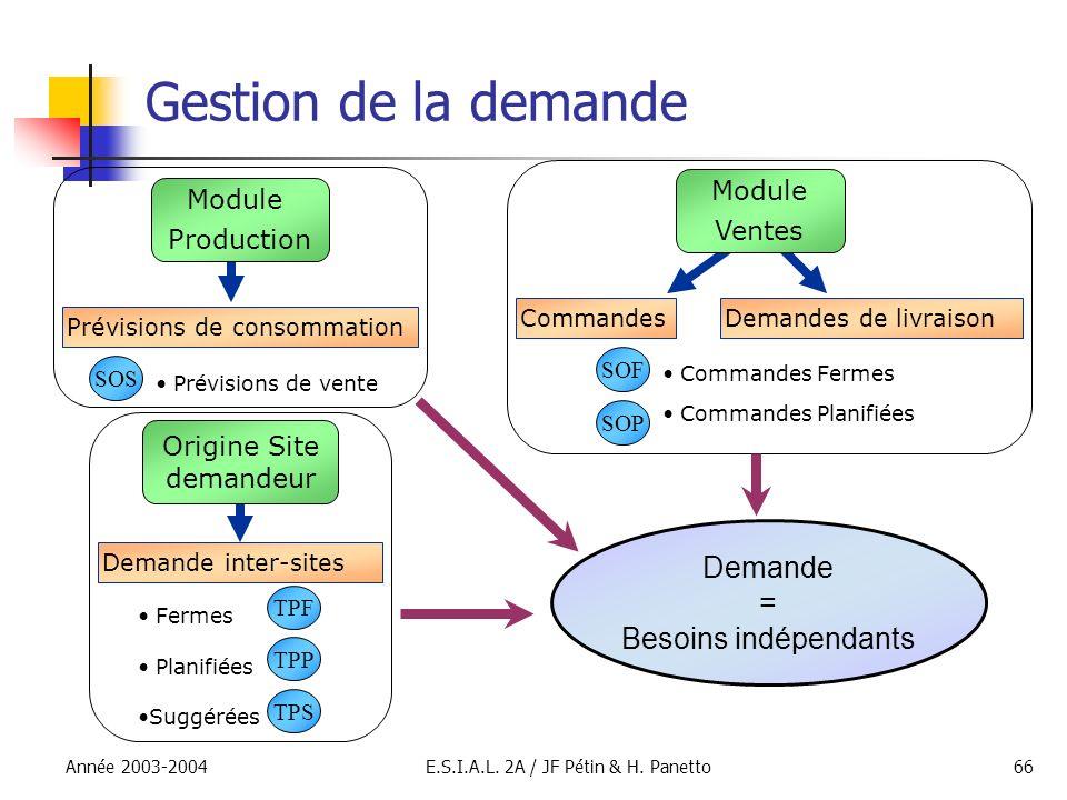 Année 2003-2004E.S.I.A.L. 2A / JF Pétin & H. Panetto66 Gestion de la demande Prévisions de consommation Module Production SOS Prévisions de vente Modu