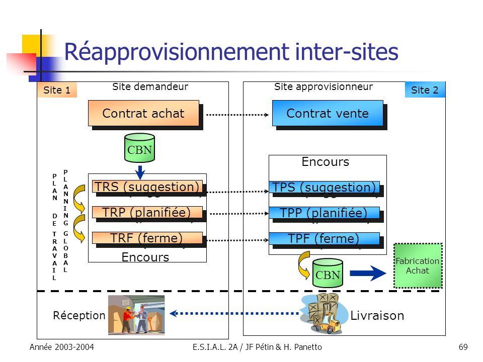 Année 2003-2004E.S.I.A.L. 2A / JF Pétin & H. Panetto69 Réapprovisionnement inter-sites Site 1 Contrat achat TPF (ferme) TPP (planifiée) TPS (suggestio
