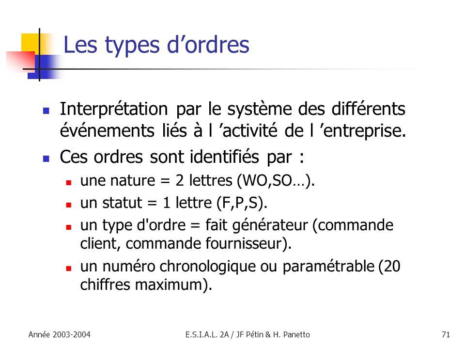 Année 2003-2004E.S.I.A.L. 2A / JF Pétin & H. Panetto71 Les types dordres Interprétation par le système des différents événements liés à l activité de