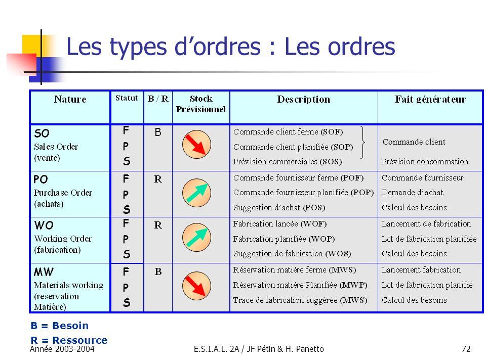 Année 2003-2004E.S.I.A.L. 2A / JF Pétin & H. Panetto72 Les types dordres : Les ordres F P S F P S F P S F P S Commande client B = Besoin R = Ressource