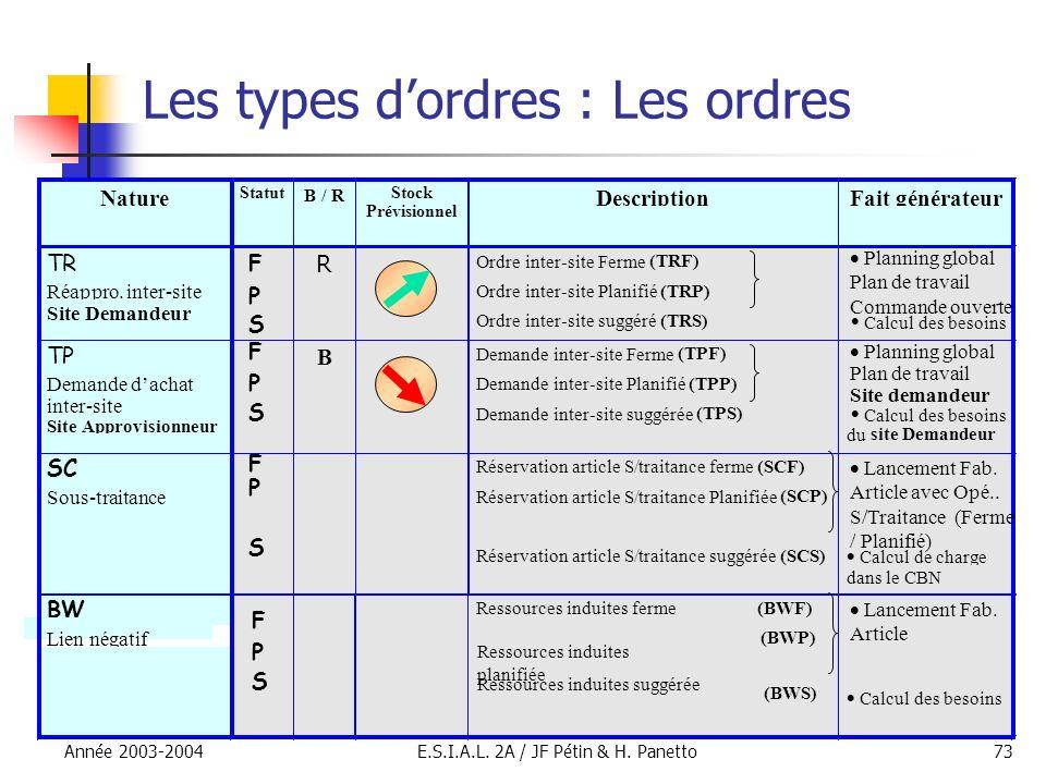 Année 2003-2004E.S.I.A.L. 2A / JF Pétin & H. Panetto73 Les types dordres : Les ordres