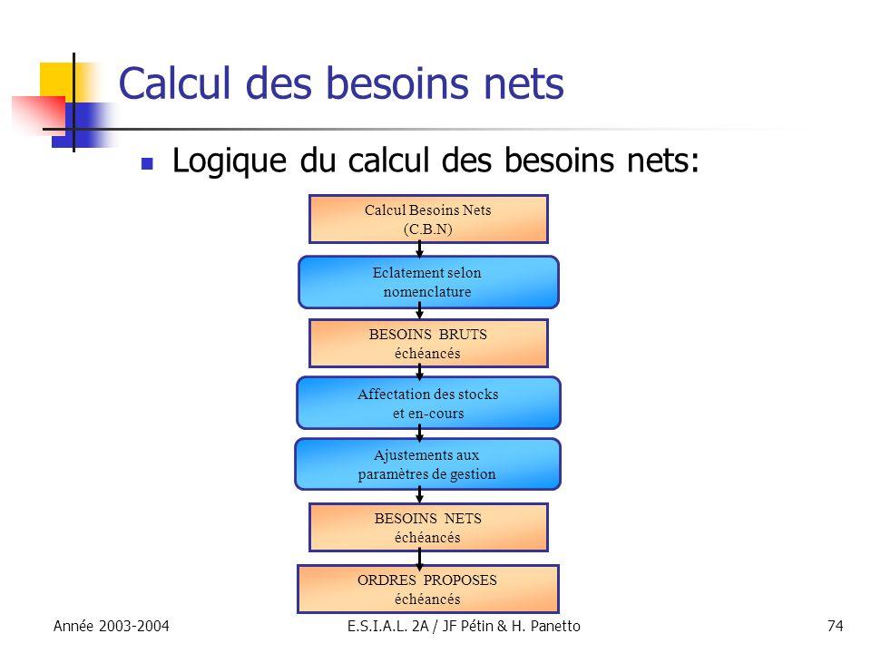 Année 2003-2004E.S.I.A.L. 2A / JF Pétin & H. Panetto74 Calcul des besoins nets Logique du calcul des besoins nets: Eclatement selon nomenclature Affec