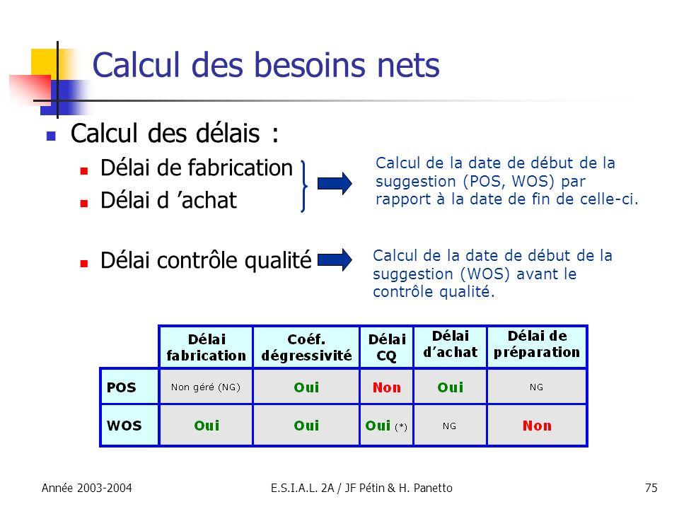 Année 2003-2004E.S.I.A.L. 2A / JF Pétin & H. Panetto75 Calcul des besoins nets Calcul des délais : Délai de fabrication Délai d achat Délai contrôle q