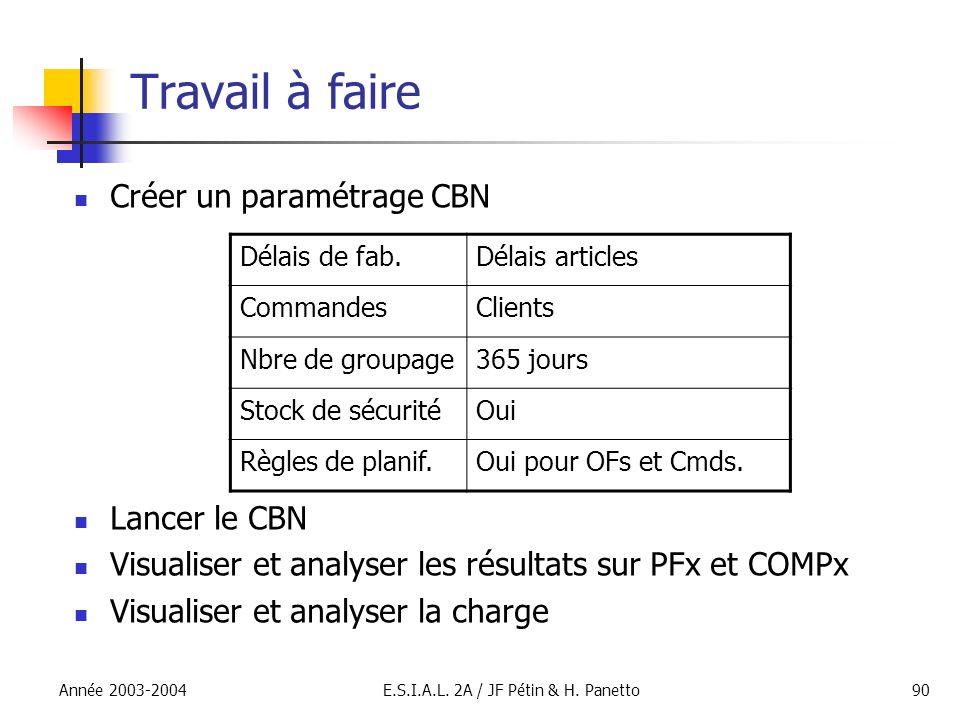 Année 2003-2004E.S.I.A.L. 2A / JF Pétin & H. Panetto90 Travail à faire Créer un paramétrage CBN Lancer le CBN Visualiser et analyser les résultats sur