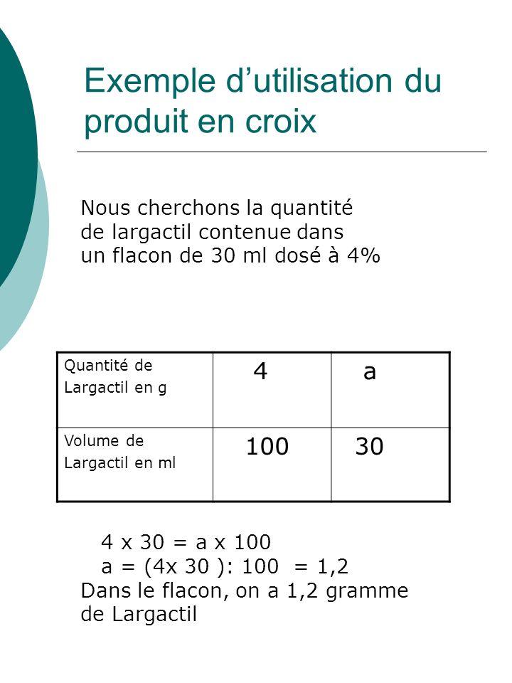 Exemple dutilisation du produit en croix Nous cherchons la quantité de largactil contenue dans un flacon de 30 ml dosé à 4% 4 x 30 = a x 100 a = (4x 3
