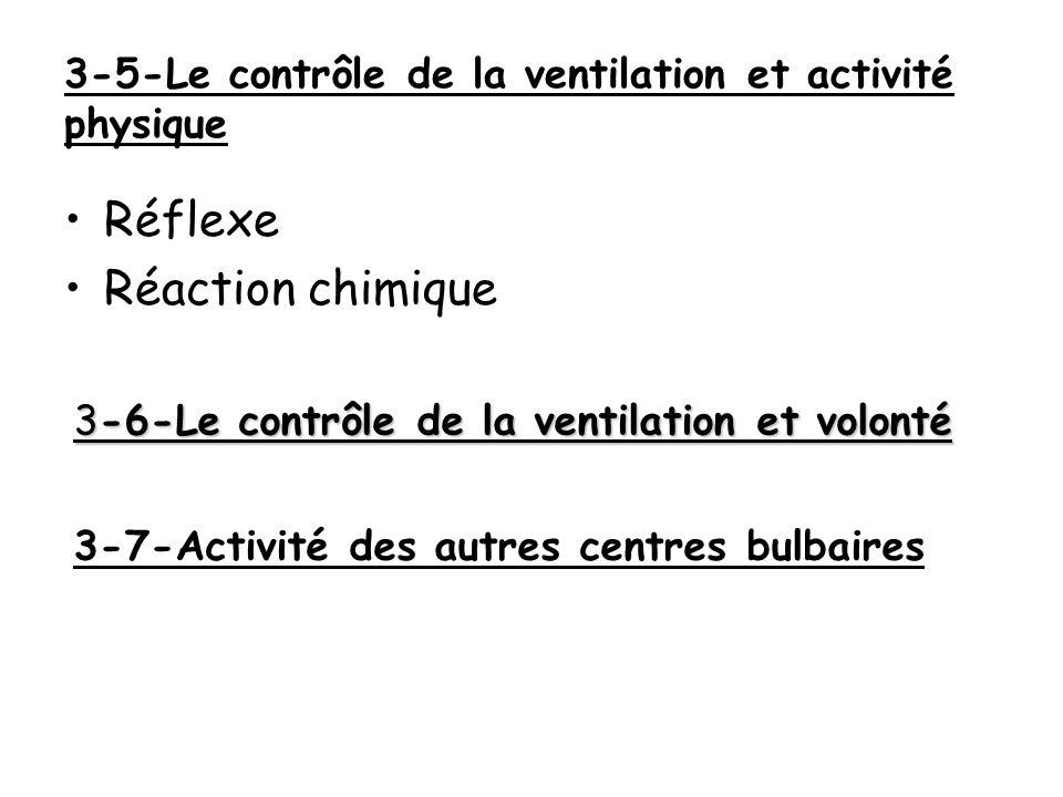 3-5-Le contrôle de la ventilation et activité physique Réflexe Réaction chimique 3-6-Le contrôle de la ventilation et volonté 3-7-Activité des autres