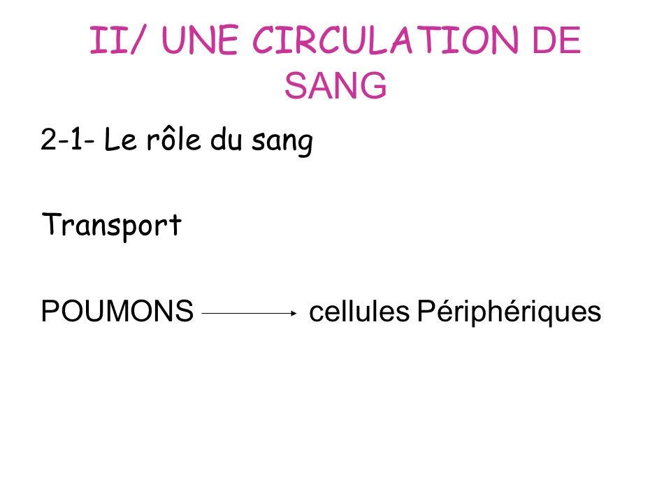 II/ UNE CIRCULATION DE SANG 2 -1- Le rôle du sang Transport POUMONScellules Périphériques
