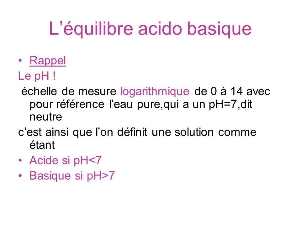 Léquilibre acido basique Rappel Le pH ! échelle de mesure logarithmique de 0 à 14 avec pour référence leau pure,qui a un pH=7,dit neutre cest ainsi qu