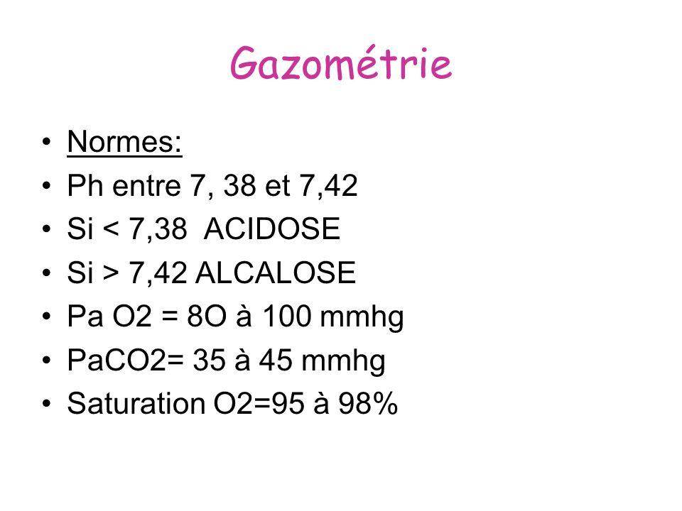 Gazométrie Normes: Ph entre 7, 38 et 7,42 Si < 7,38 ACIDOSE Si > 7,42 ALCALOSE Pa O2 = 8O à 100 mmhg PaCO2= 35 à 45 mmhg Saturation O2=95 à 98%