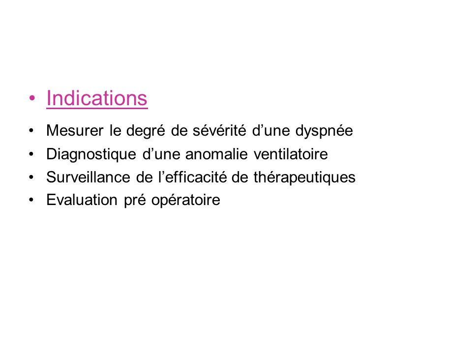 Indications Mesurer le degré de sévérité dune dyspnée Diagnostique dune anomalie ventilatoire Surveillance de lefficacité de thérapeutiques Evaluation