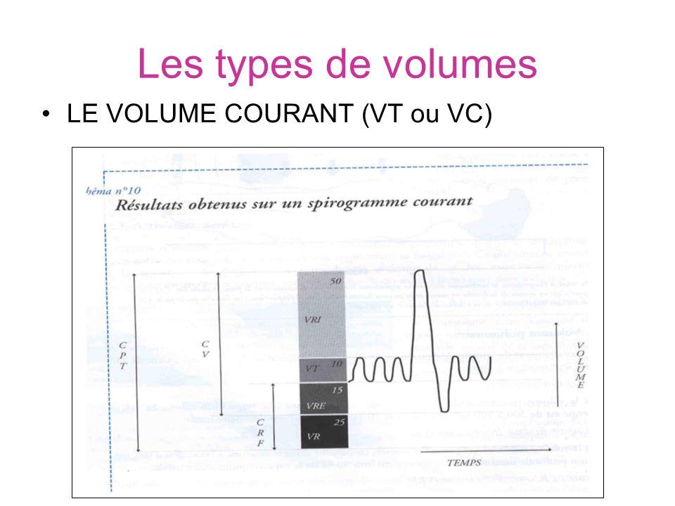 Les types de volumes LE VOLUME COURANT (VT ou VC)
