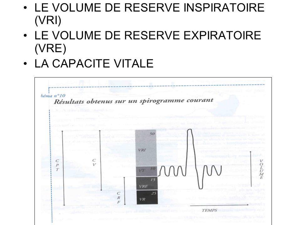 LE VOLUME DE RESERVE INSPIRATOIRE (VRI) LE VOLUME DE RESERVE EXPIRATOIRE (VRE) LA CAPACITE VITALE