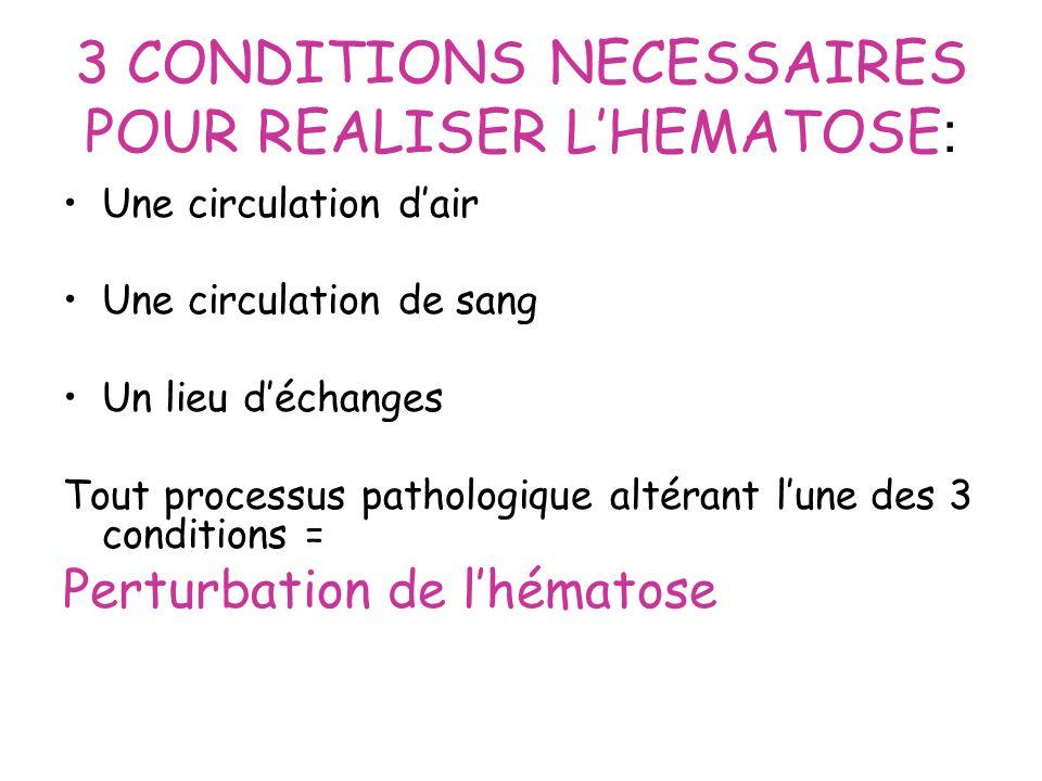 3 CONDITIONS NECESSAIRES POUR REALISER LHEMATOSE : Une circulation dair Une circulation de sang Un lieu déchanges Tout processus pathologique altérant
