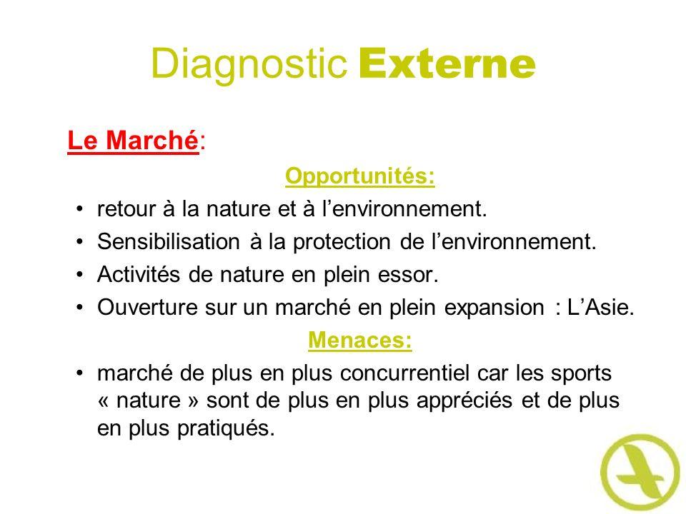 Diagnostic Externe Le Marché: Opportunités: retour à la nature et à lenvironnement. Sensibilisation à la protection de lenvironnement. Activités de na