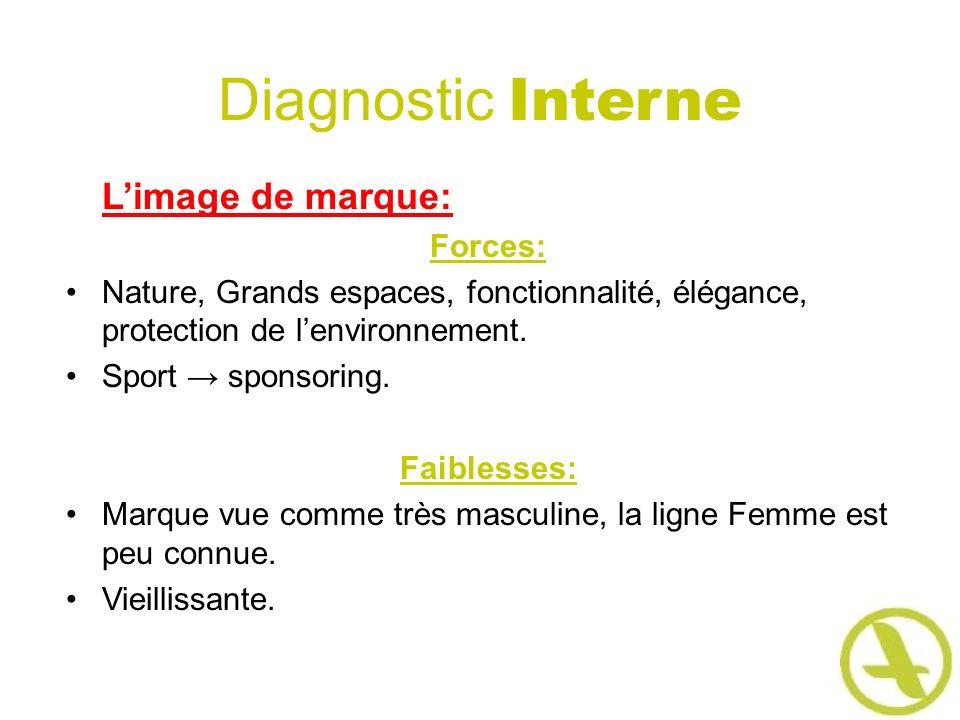 Diagnostic Interne Limage de marque: Forces: Nature, Grands espaces, fonctionnalité, élégance, protection de lenvironnement. Sport sponsoring. Faibles