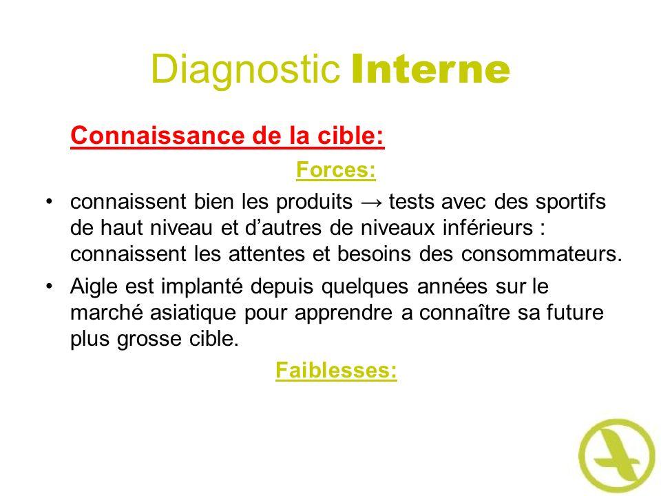 Diagnostic Interne Connaissance de la cible: Forces: connaissent bien les produits tests avec des sportifs de haut niveau et dautres de niveaux inféri