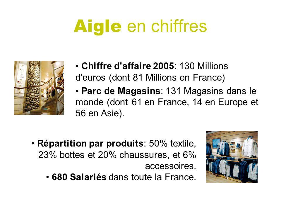 Aigle en chiffres Chiffre daffaire 2005: 130 Millions deuros (dont 81 Millions en France) Parc de Magasins: 131 Magasins dans le monde (dont 61 en France, 14 en Europe et 56 en Asie).