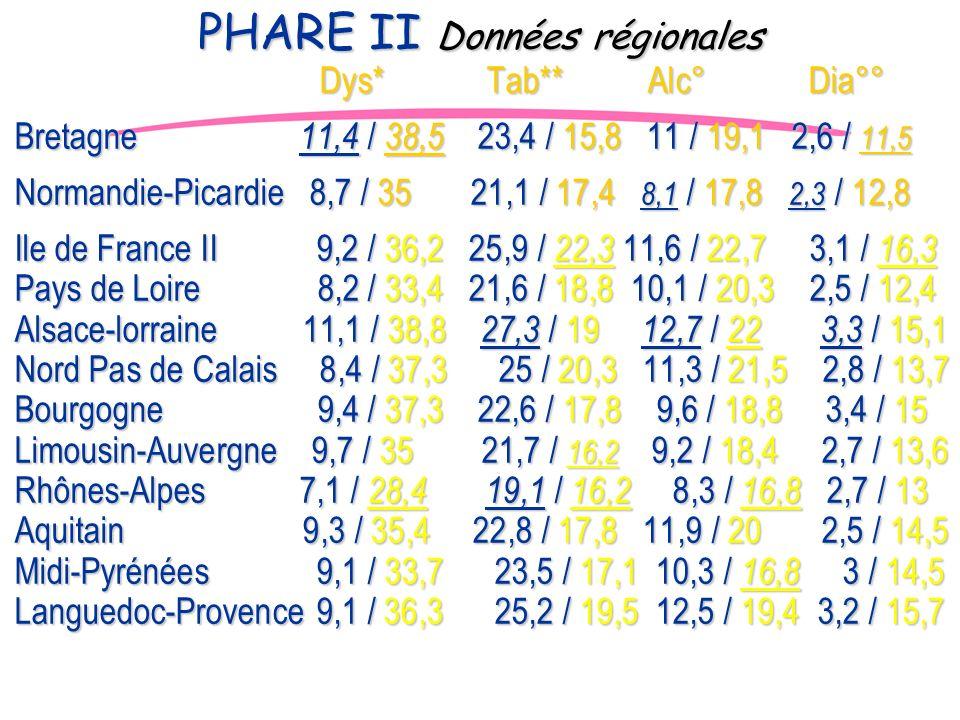 JD Dys* Tab** Alc° Dia°° Dys* Tab** Alc° Dia°° Bretagne 11,4 / 38,5 23,4 / 15,8 11 / 19,1 2,6 / 11,5 Normandie-Picardie 8,7 / 35 21,1 / 17,4 8,1 / 17,