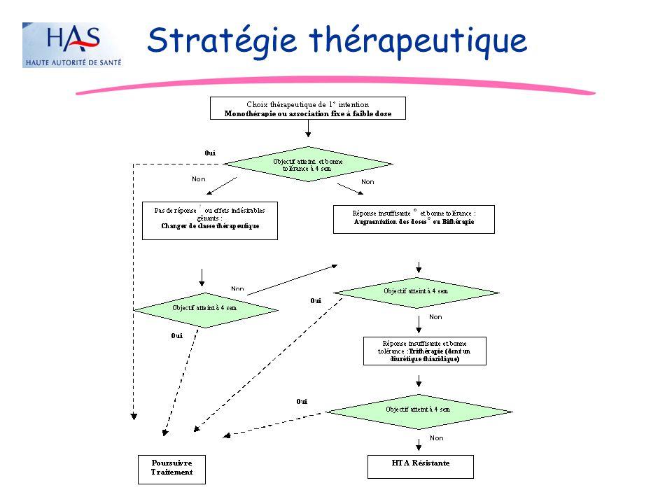 JD Stratégie thérapeutique
