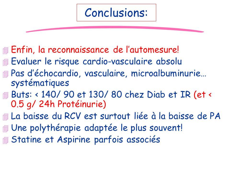 JD Conclusions: 4 Enfin, la reconnaissance de lautomesure! 4 Evaluer le risque cardio-vasculaire absolu 4 Pas déchocardio, vasculaire, microalbuminuri