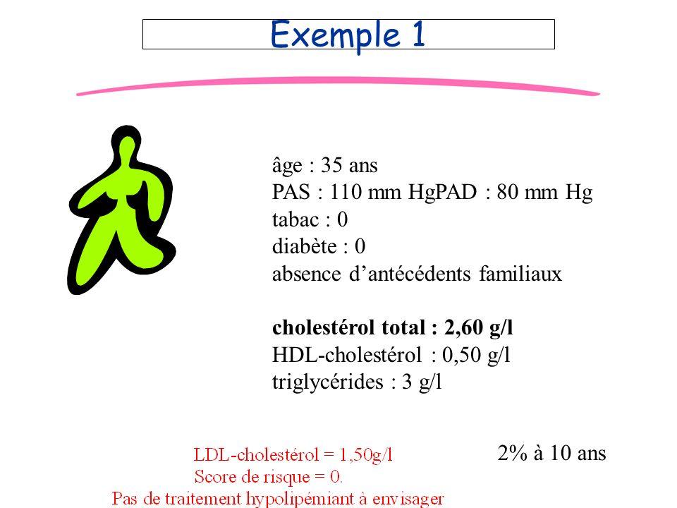 JD Exemple 1 âge : 35 ans PAS : 110 mm HgPAD : 80 mm Hg tabac : 0 diabète : 0 absence dantécédents familiaux cholestérol total : 2,60 g/l HDL-cholesté