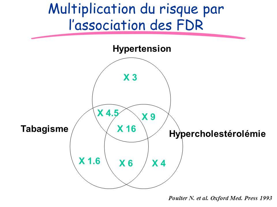 JD Multiplication du risque par lassociation des FDR X 3 X 4.5 X 16 X 9 X 1.6 X 6X 4 Hypertension Tabagisme Hypercholestérolémie Poulter N. et al. Oxf
