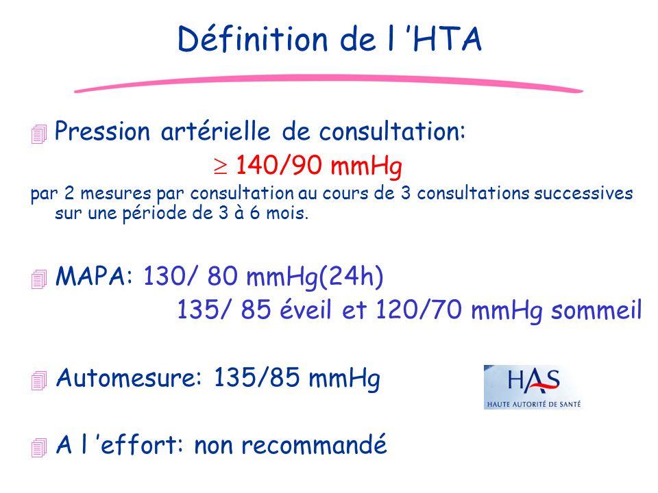 JD Définition de l HTA 4 Pression artérielle de consultation: 140/90 mmHg par 2 mesures par consultation au cours de 3 consultations successives sur u