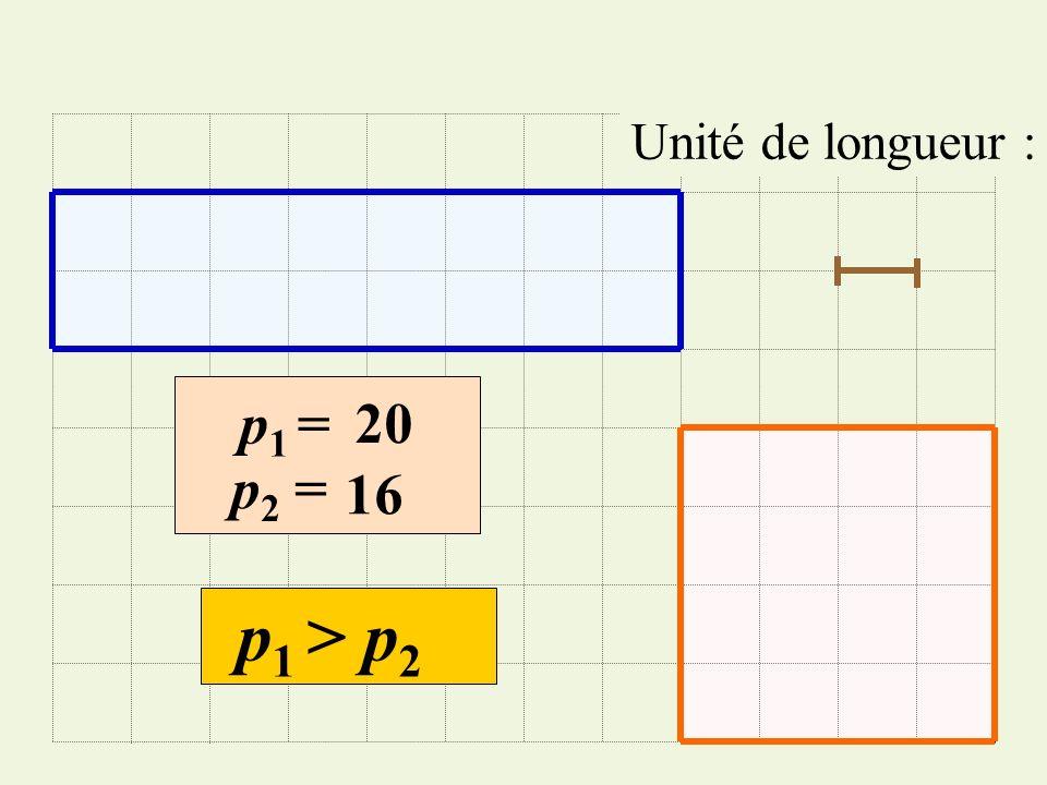 Unité de longueur : p1 =p1 = p 2 = p 1 > p 2 20 16