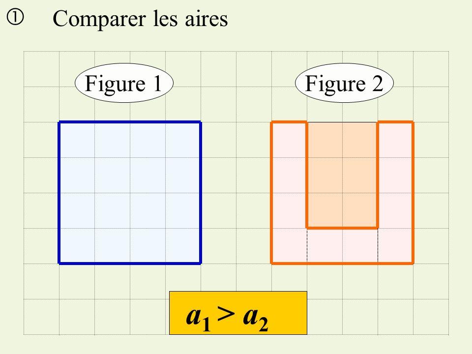 a 1 > a 2 Figure 1Figure 2 Comparer les aires