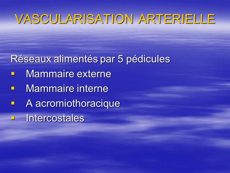VASCULARISATION ARTERIELLE Réseaux alimentés par 5 pédicules Mammaire externe Mammaire externe Mammaire interne Mammaire interne A acromiothoracique A
