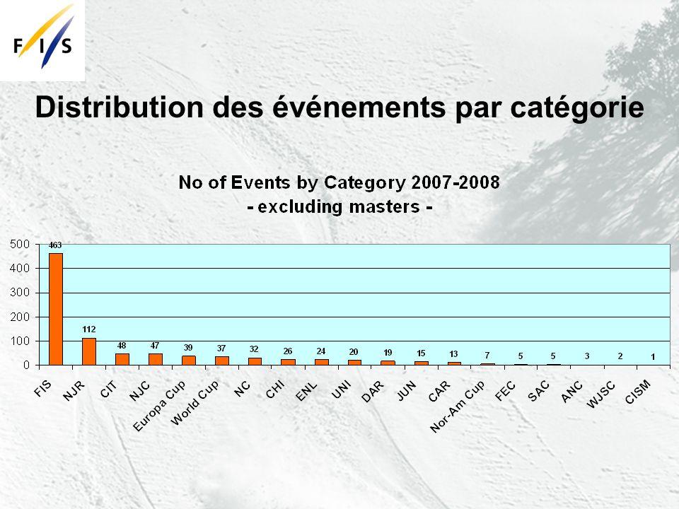 Distribution des événements par catégorie