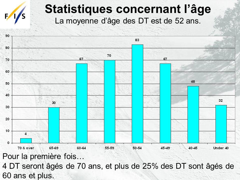 Statistiques concernant lâge La moyenne dâge des DT est de 52 ans.
