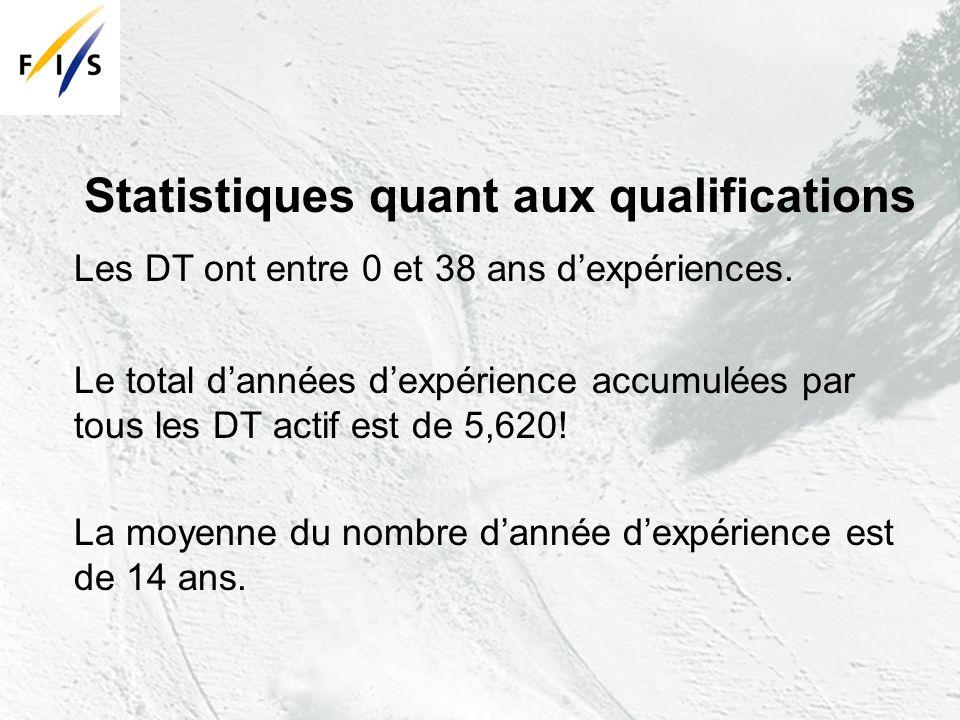 Statistiques quant aux qualifications Les DT ont entre 0 et 38 ans dexpériences.