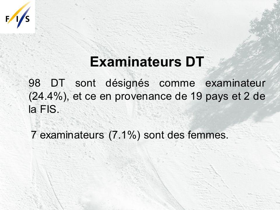 Examinateurs DT 98 DT sont désignés comme examinateur (24.4%), et ce en provenance de 19 pays et 2 de la FIS.