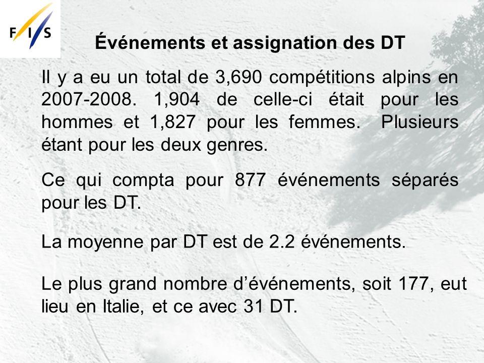 Ce qui compta pour 877 événements séparés pour les DT.