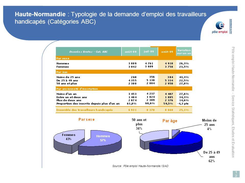 Pôle emploi Haute-Normandie - Service Statistiques, Etudes et Evaluation 12 Haute-Normandie : Typologie de la demande demploi des travailleurs handicapés (Catégories ABC) Source : Pôle emploi Haute-Normandie / SIAD