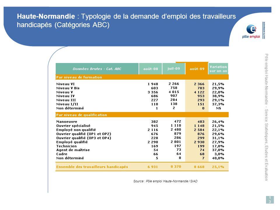 Pôle emploi Haute-Normandie - Service Statistiques, Etudes et Evaluation 13 Haute-Normandie : Typologie de la demande demploi des travailleurs handicapés (Catégories ABC) Source : Pôle emploi Haute-Normandie / SIAD