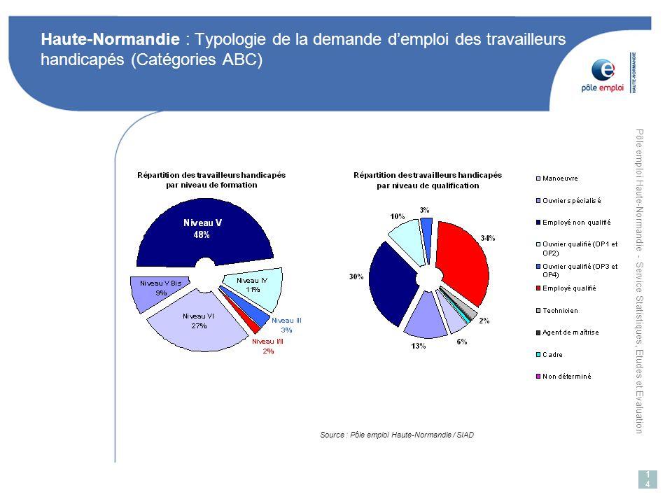 Pôle emploi Haute-Normandie - Service Statistiques, Etudes et Evaluation 14 Haute-Normandie : Typologie de la demande demploi des travailleurs handicapés (Catégories ABC) Source : Pôle emploi Haute-Normandie / SIAD