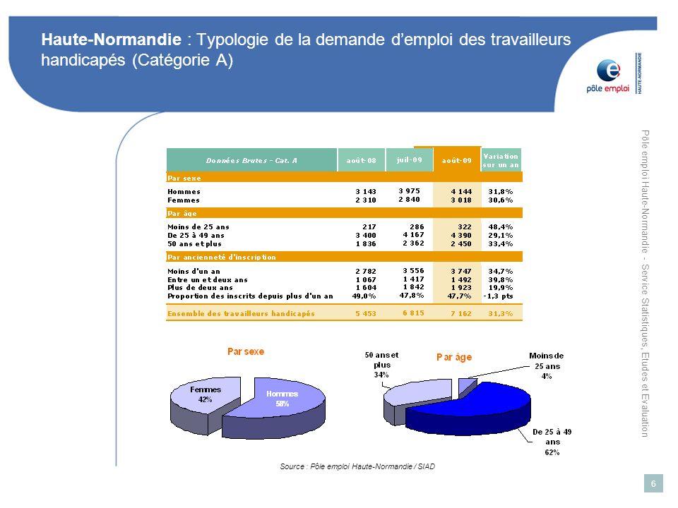 Pôle emploi Haute-Normandie - Service Statistiques, Etudes et Evaluation 7 Haute-Normandie : Typologie de la demande demploi des travailleurs handicapés (Catégorie A) Source : Pôle emploi Haute-Normandie / SIAD