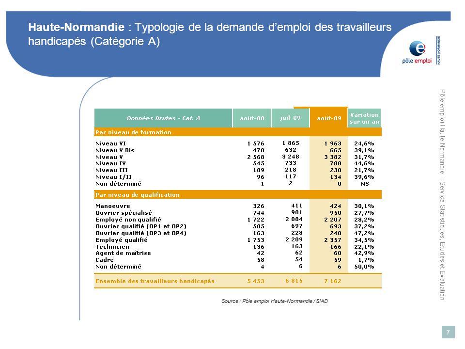 Pôle emploi Haute-Normandie - Service Statistiques, Etudes et Evaluation 8 Haute-Normandie : Typologie de la demande demploi des travailleurs handicapés (Catégorie A) Source : Pôle emploi Haute-Normandie / SIAD