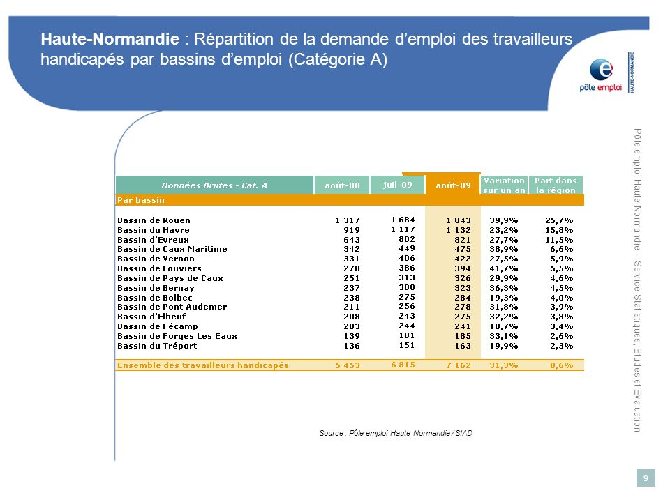 Pôle emploi Haute-Normandie - Service Statistiques, Etudes et Evaluation 9 Haute-Normandie : Répartition de la demande demploi des travailleurs handicapés par bassins demploi (Catégorie A) Source : Pôle emploi Haute-Normandie / SIAD