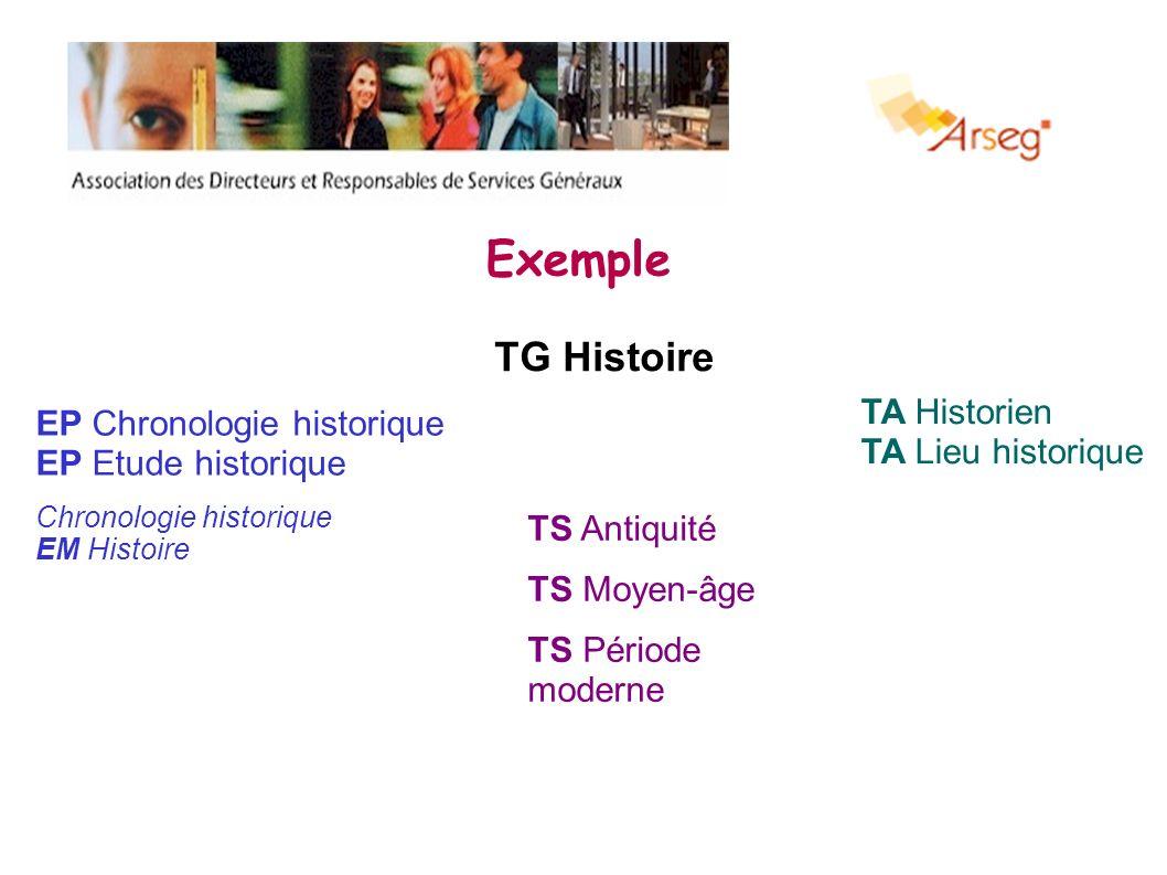 Exemple TG Histoire TS Antiquité TS Moyen-âge TS Période moderne TA Historien TA Lieu historique EP Chronologie historique EP Etude historique Chronol