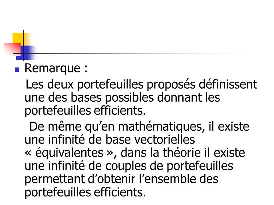Remarque : Les deux portefeuilles proposés définissent une des bases possibles donnant les portefeuilles efficients. De même quen mathématiques, il ex
