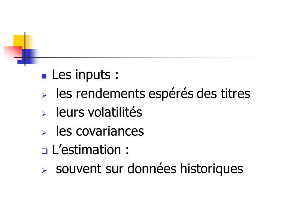 Les inputs : les rendements espérés des titres leurs volatilités les covariances Lestimation : souvent sur données historiques