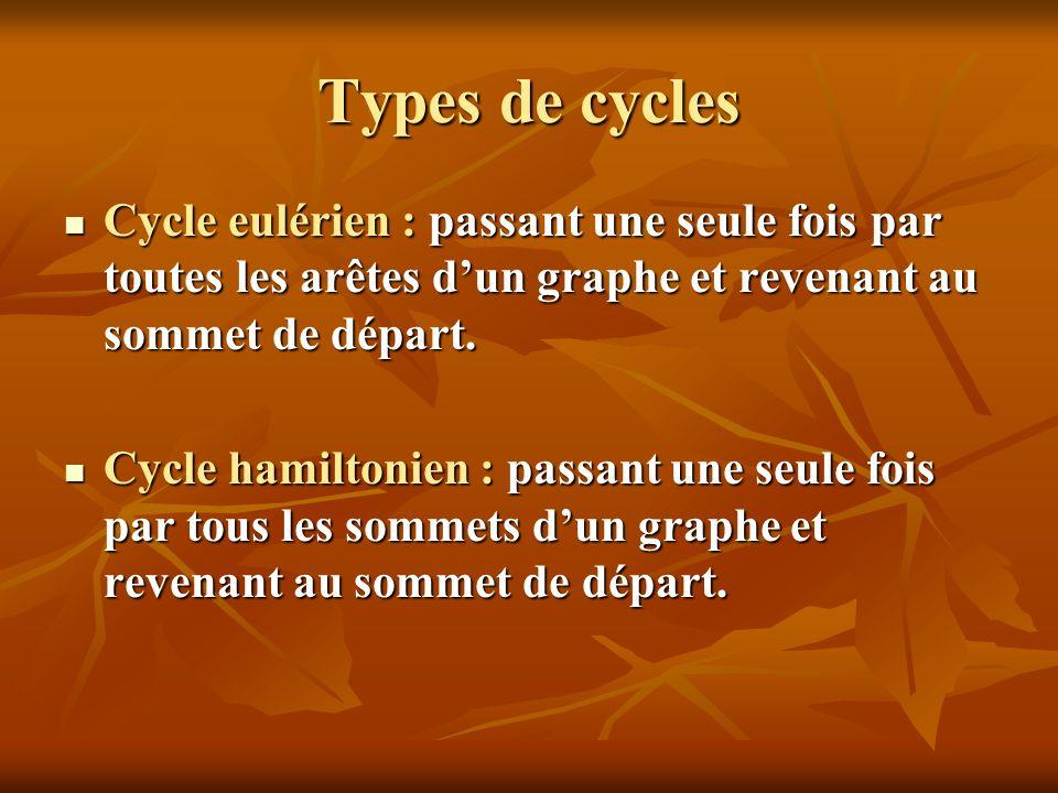 Types de cycles Cycle eulérien : passant une seule fois par toutes les arêtes dun graphe et revenant au sommet de départ. Cycle eulérien : passant une